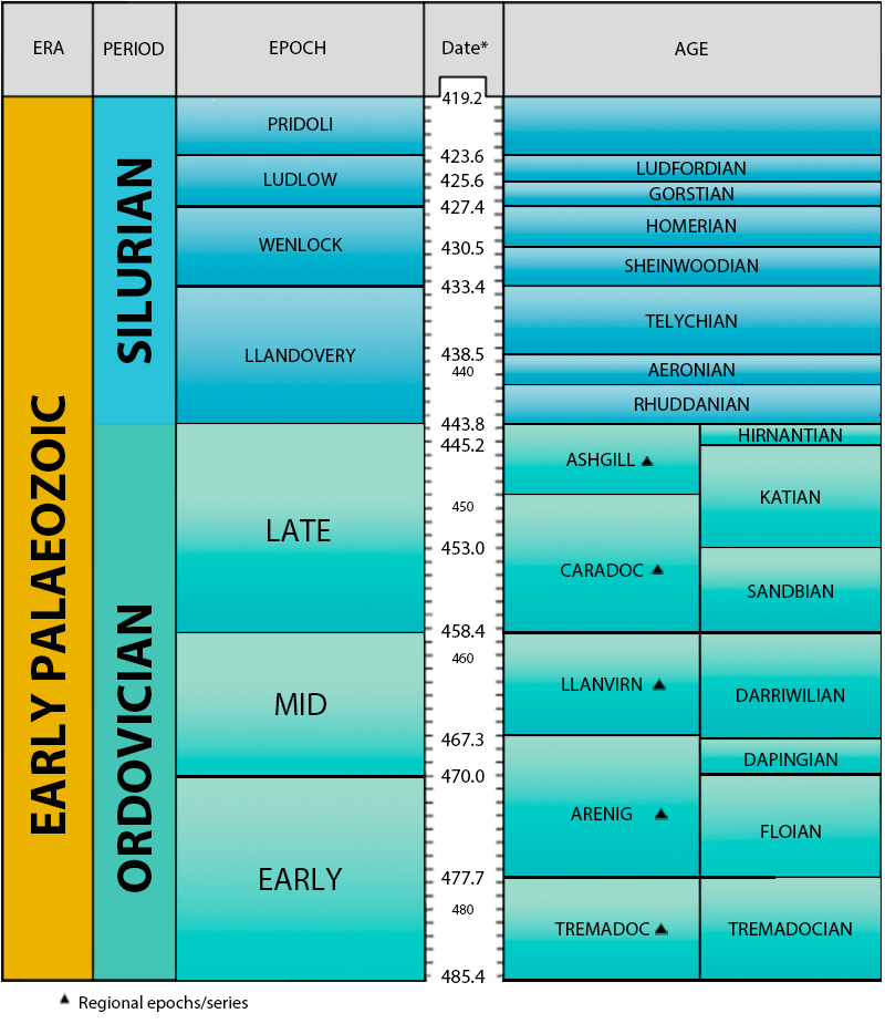 A picture containing a table which shows the different epochs of the Silurian and Ordovician periods